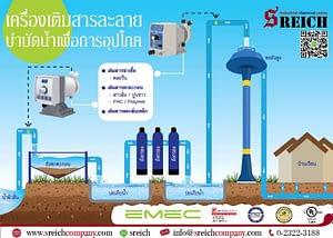 ปั๊มเติมสารละลาย น้ำในบ่อ น้ำบาดาล น้ำผิวดินสำหรับกระบวนการปรับสภาพน้ำ บำบัดน้ำเพื่อการอุปโภคและแก้ปัญหาน้ำเสีย