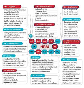 โปรแกรมเงินเดือนสำเร็จรูป Business Plus HRM
